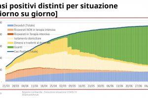 200709-EvoluzioneSettimanaleLombardia_page-0014