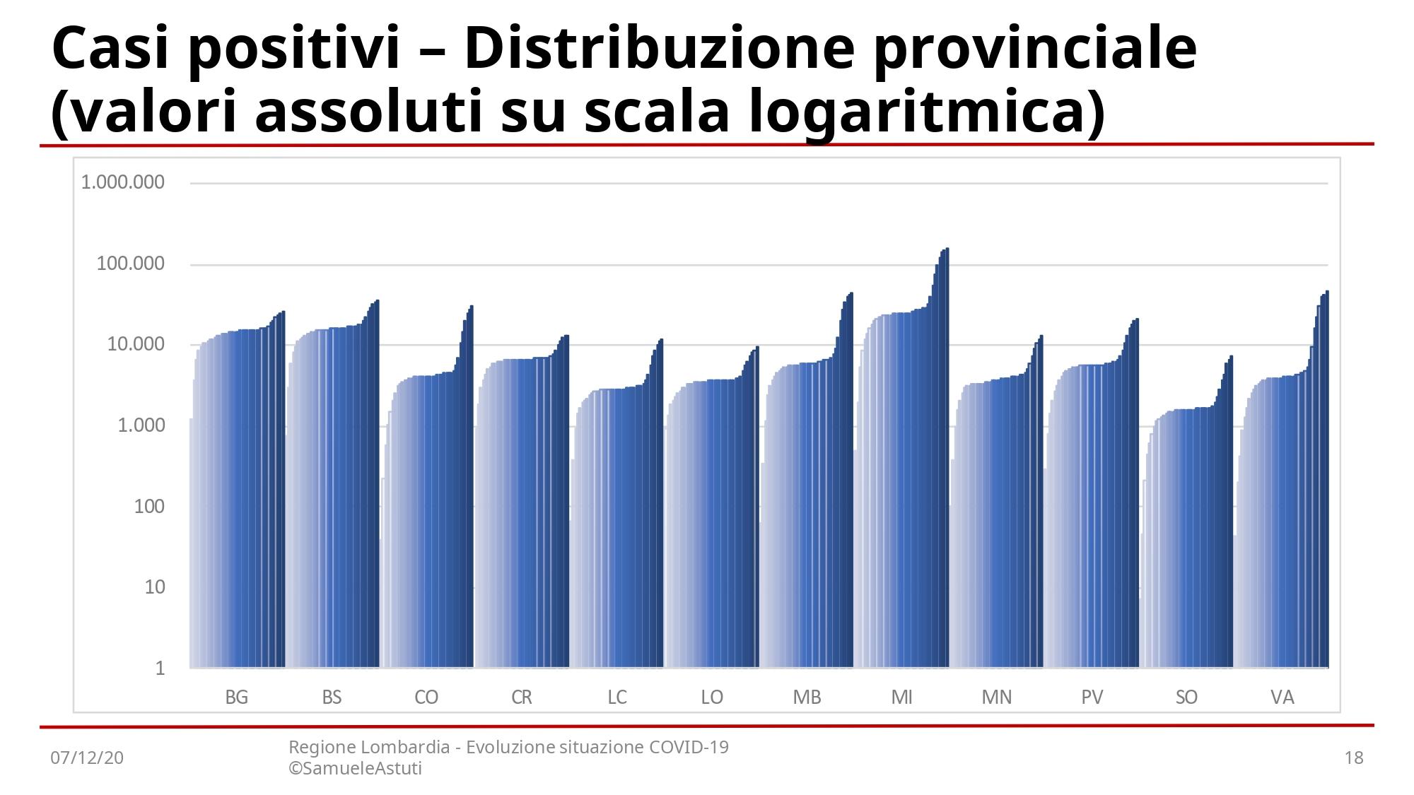 201207-EvoluzioneSettimanaleLombardia_page-0018