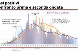 201207-EvoluzioneSettimanaleLombardia_page-0032