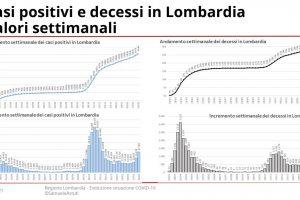 210303-EvoluzioneSettimanaleLombardia_page-0004