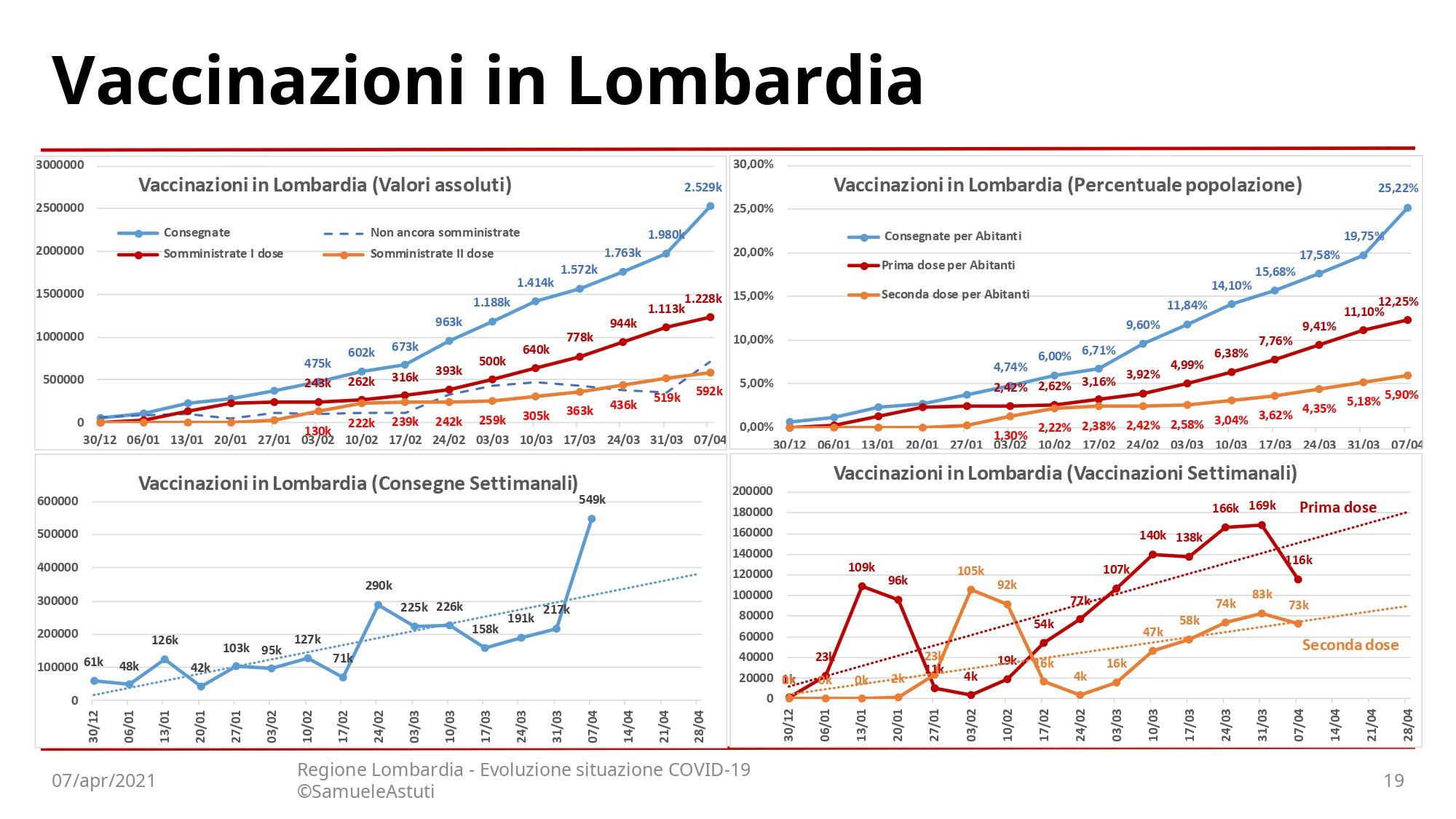 210407-EvoluzioneSettimanaleLombardia_page-0019
